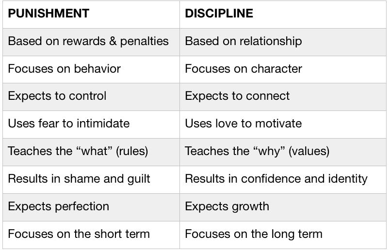 chart contrasting punishment versus discipline